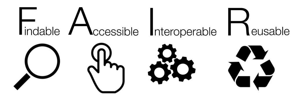 FAIR: Findable Accessible Interoperable Reusable